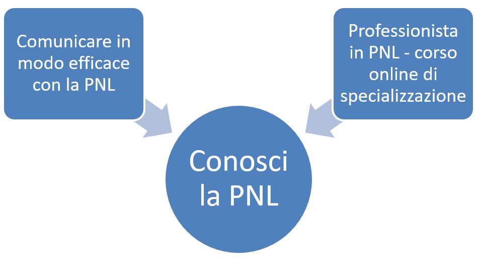 CONOSCERE LA PNL CORSI