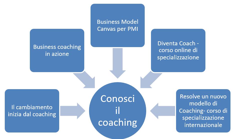 corsi coaching online