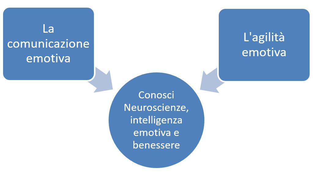 corsi neuroscienze e comunicazione emotiva