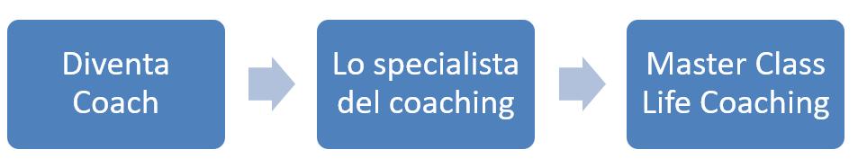 percorso diventa coaching