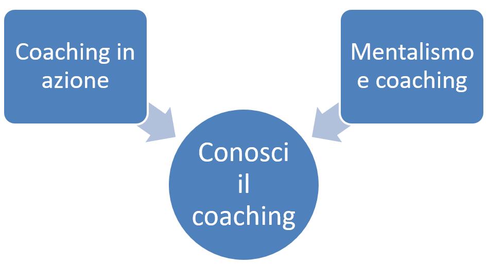 primi passi corsi coaching