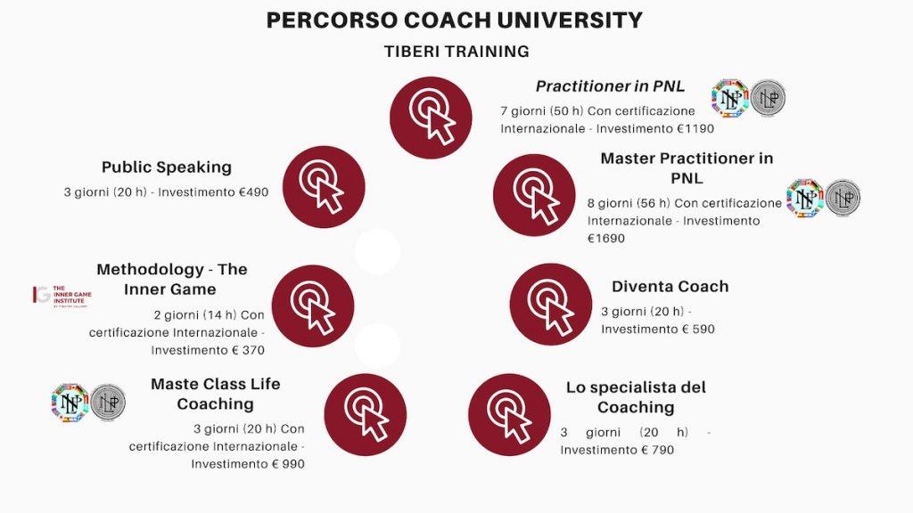 Percorso Coaching e Pnl