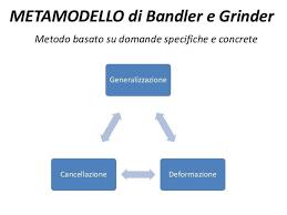 metamodello bandler e grinder