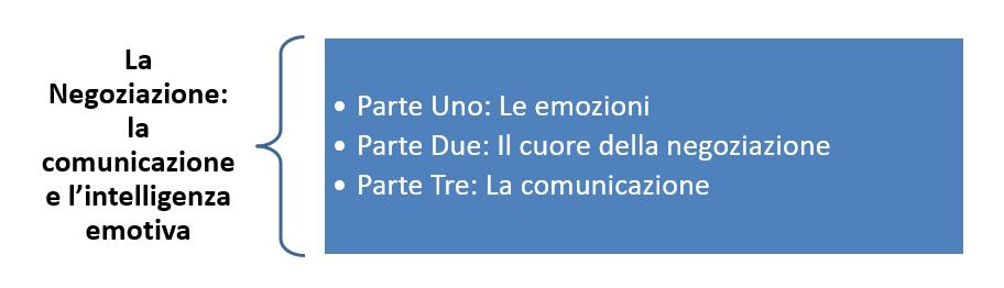 negoziazione comunicazione intelligenza emotiva