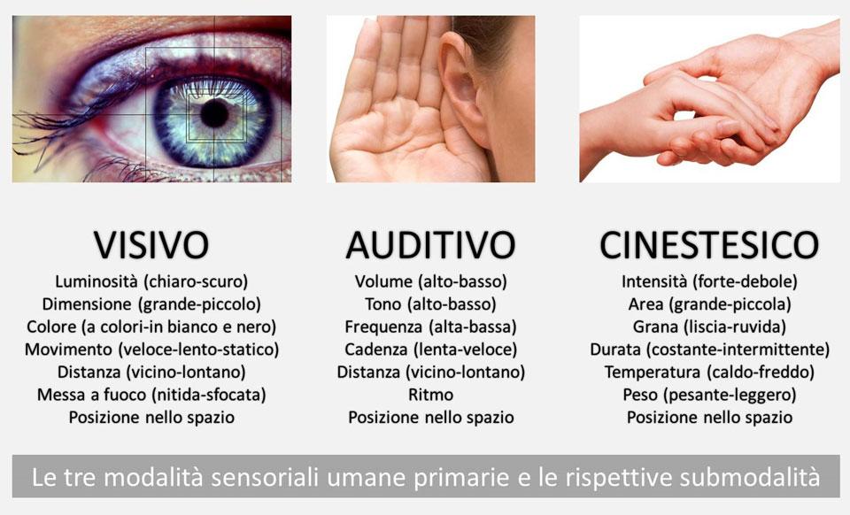 submodalita-sensoriali